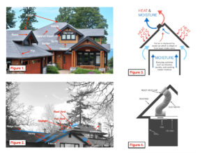 Roof Education diagrams